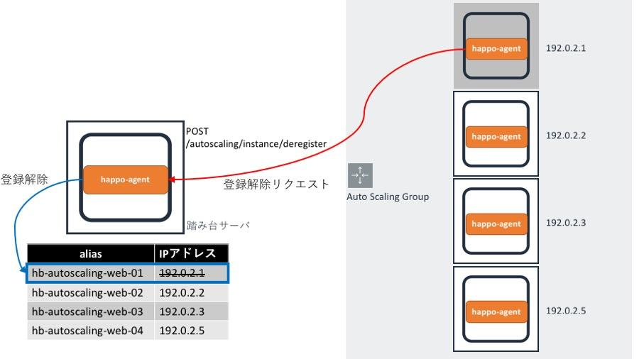 nagios_happo-agent_auto_scaling_deregister.jpg