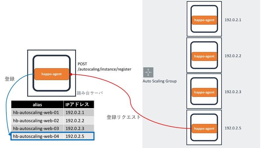 nagios_happo-agent_auto_scaling_register.jpg