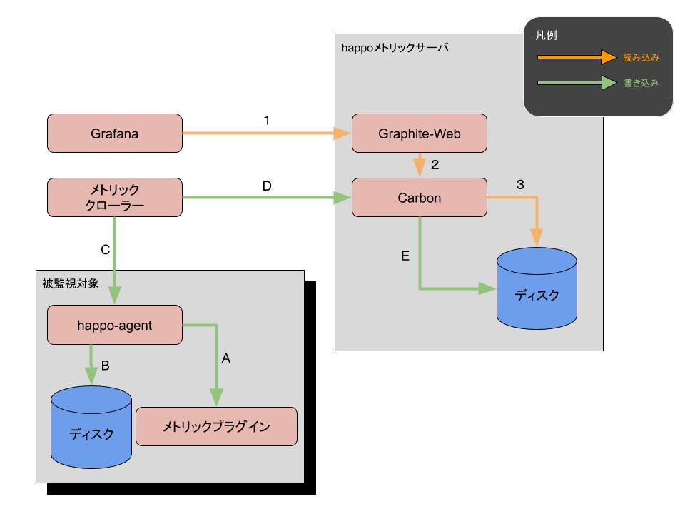 happo-metric-dataflow.jpg